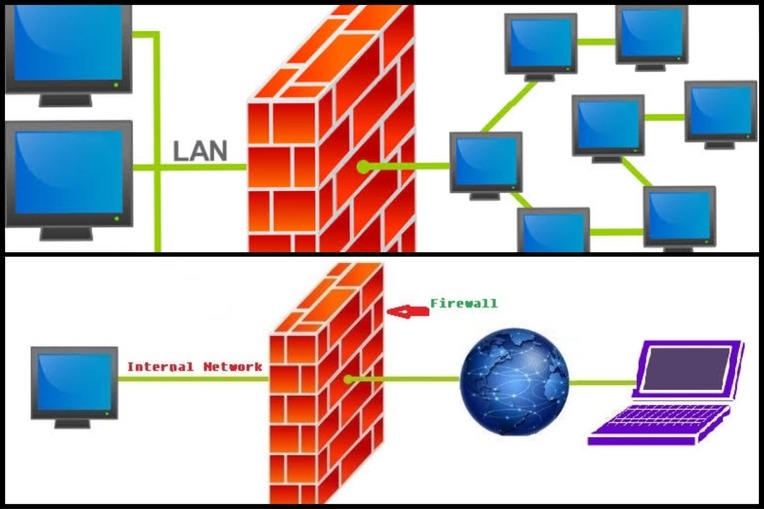 Network Firewall securities